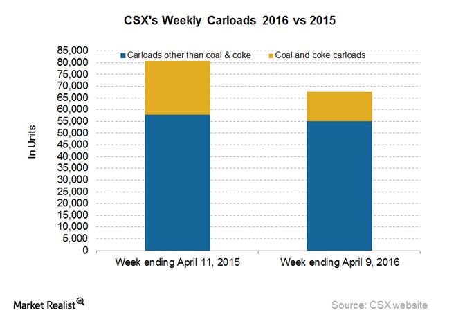 csx car total